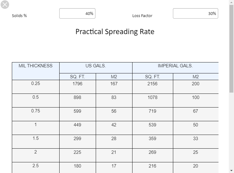 Spread Rate Calculator